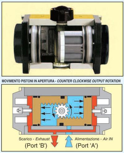 Sirca Pneumatic Actuators Wogs Control Valve M Sdn Bhd
